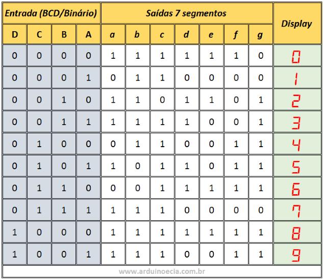 Tabela CD4511 BCD - 7 segmentos