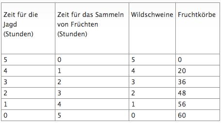 die tabelle mit dem zeitaufwand fr die jagd auf wildschweine und das sammeln von frchten sah so aus - Opportunitatskosten Beispiel