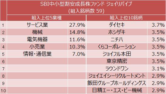 SBI中小型割安成長株ファンド ジェイリバイブ  組入上位5業種と組入上位10銘柄