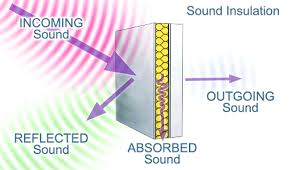 sound attenuation blocks traffic noise
