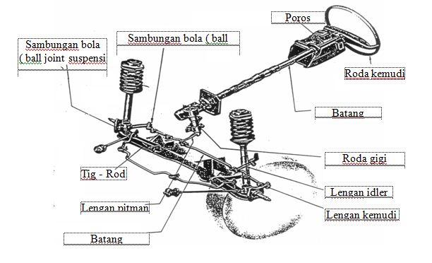 Image Result For Gambar Konstruksi Sistem Kemudi
