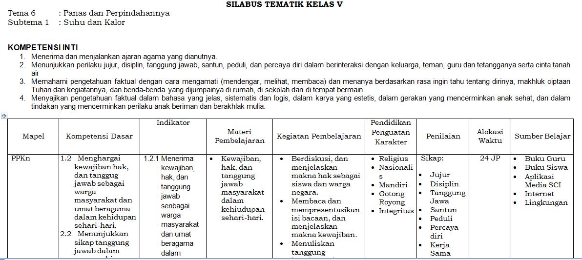 Contoh Silabus Sd K13 Guru Ilmu Sosial