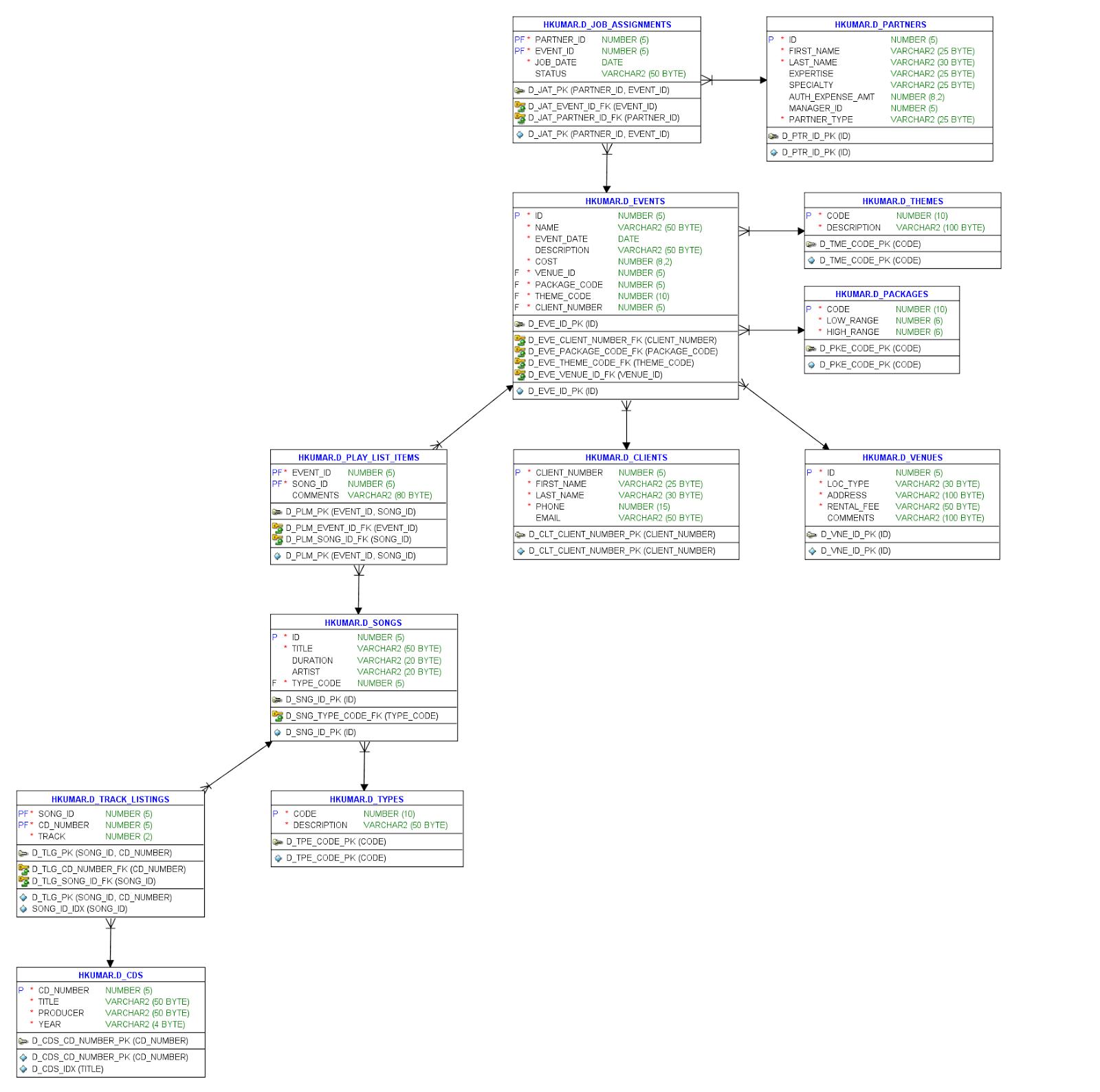 Hemant\'s Blogs: 02 Anatomy of a SQL Statement
