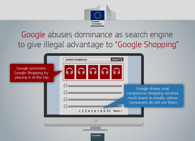 Graphic of Google Anti-Competitive Conduct using Google Search and Google Shopping