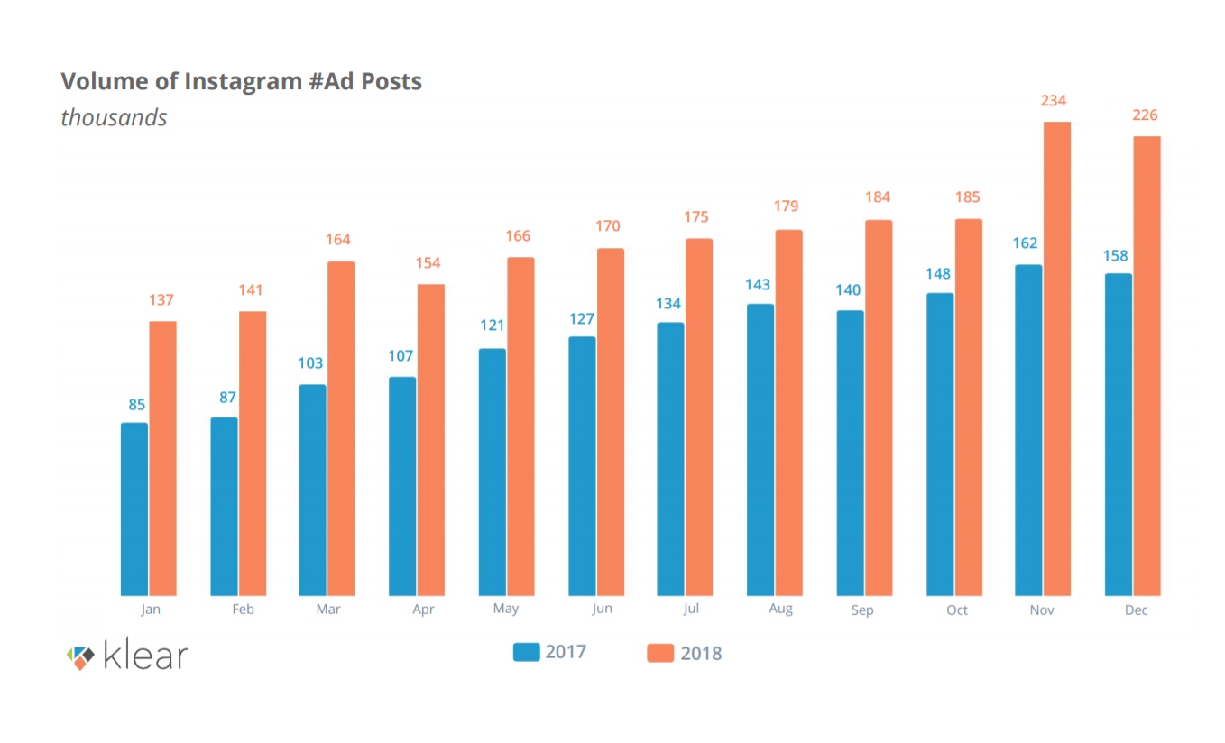 What Data of 2,113,307 Instagram Sponsored Posts Tells Us About Inflcenering Marketing