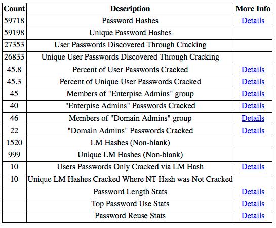 Dump3r: DPAT - Domain Password Audit Tool for Pentesters