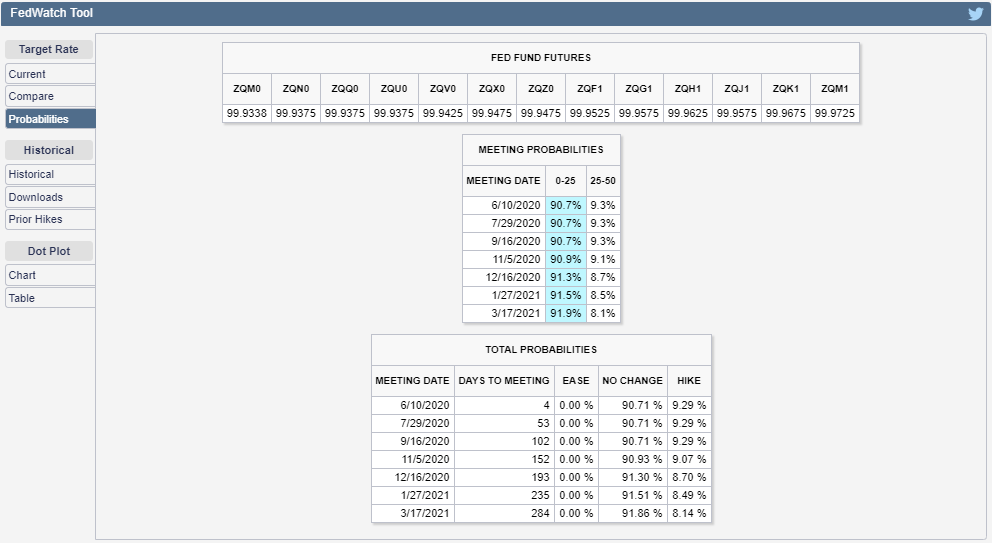 CME Group FedWatch Tool Probabilities of Federal Funds Rate Changing at Future FOMC Meeting Dates, Snapshot on 05 June 2020