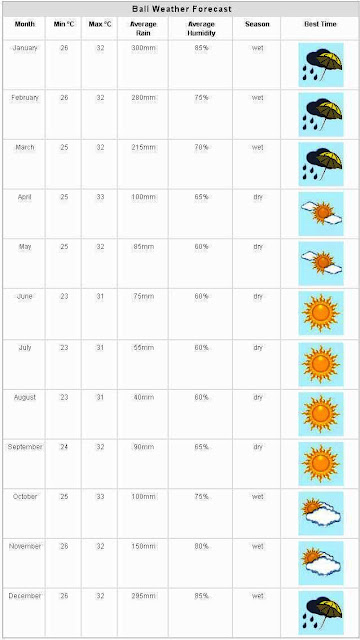 Bali Weather forecast and Best Time To Visit Bali