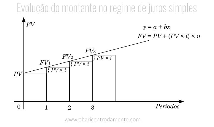 Evolução do montante no regime de juros simples