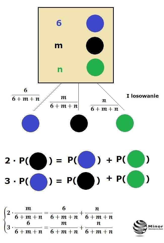 W urnie jest 6 kul niebieskich, m czarnych i n zielonych. Losujemy jedną kulę z tej urny. Wyznacz m i n, wiedząc, że prawdopodobieństwo wylosowania kuli czarnej jest dwukrotnie mniejsze niż prawdopodobieństwo wylosowania kuli, która nie jest czarna, a prawdopodobieństwo wylosowania kuli niebieskiej jest trzykrotnie mniejsze od prawdopodobieństwa wylosowania kuli, która nie jest niebieska.