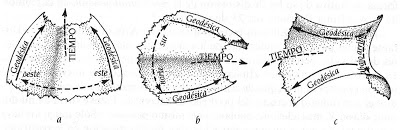 La teoria d'Einstein de l'espai-temps corbat