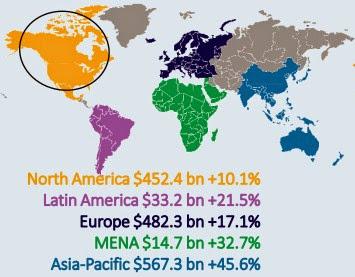 圖說: 2014 全球電商市場產值,圖片來源: Ecommerce Europe