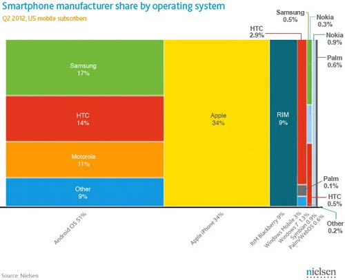 Android vs iphone battle result in q2 2012