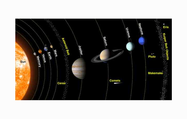 Anggota Tata Surya, Planet, Matahari, Komet, Asteroid