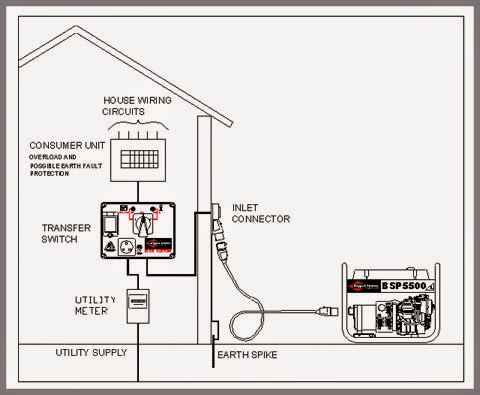 Generator Transfer Switch 300x231 on wiring diagram ats