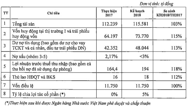 Đầu tư cổ phiếu Maritimebank - MSB
