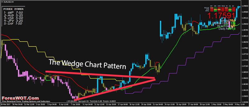 Forex-Wedge-Pattern