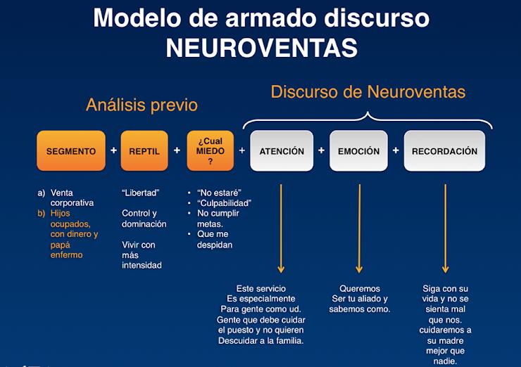 ¿Cómo armar un discurso efectivo de Neuroventas?