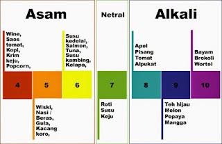 Cara pengukuran pH ada beberapa macam antara lain menggunakan kertas pH (kertas lakmus) dan menggunakan alat elektronik misalnya pH meter digital.
