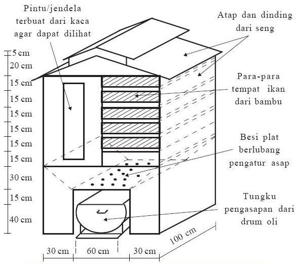 Image Result For Gambar Model Dapur