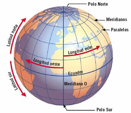 Resultado de imagen de meridianos