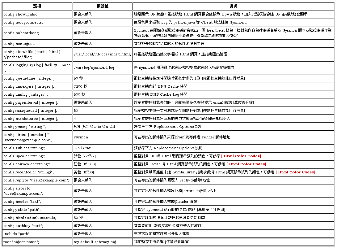 Sysmon - 網路監控及告警系統 ~ 不自量力 の Weithenn