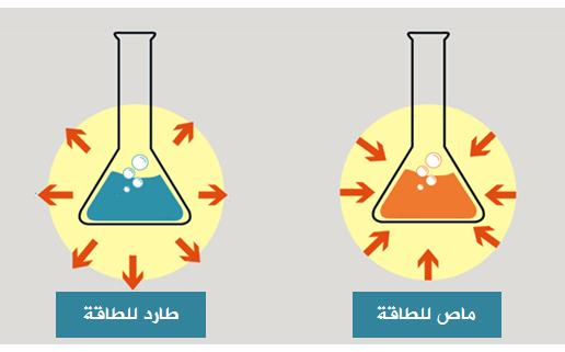 الطاقة في التفاعلات الكيميائية