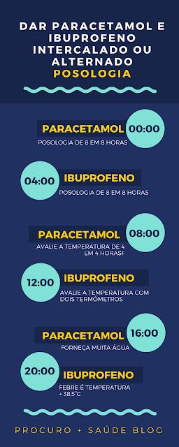 Ben-u-ron®/ panasorbe® (paracetamol) intercalado com brufen®/ ib-u-ron® (ibuprofeno)