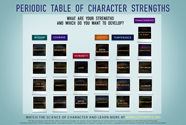 The Periodic Table of Character Strengths