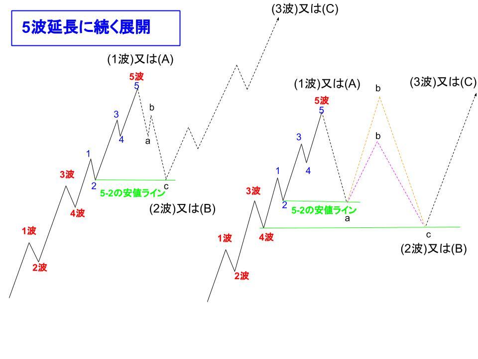 5波延長に続く展開のイメージ図