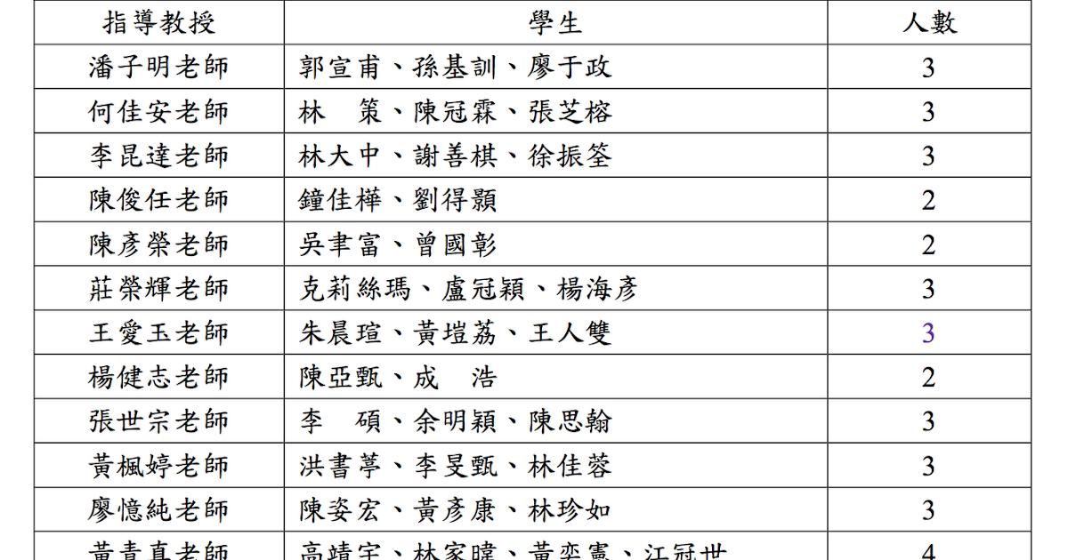 臺大生化科技學系公告欄: [大學部] 101學年度學士班「專題研究一」指導教授分發結果