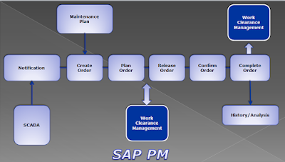 http://www.sapvits.com/project/sap-pm-online-training/