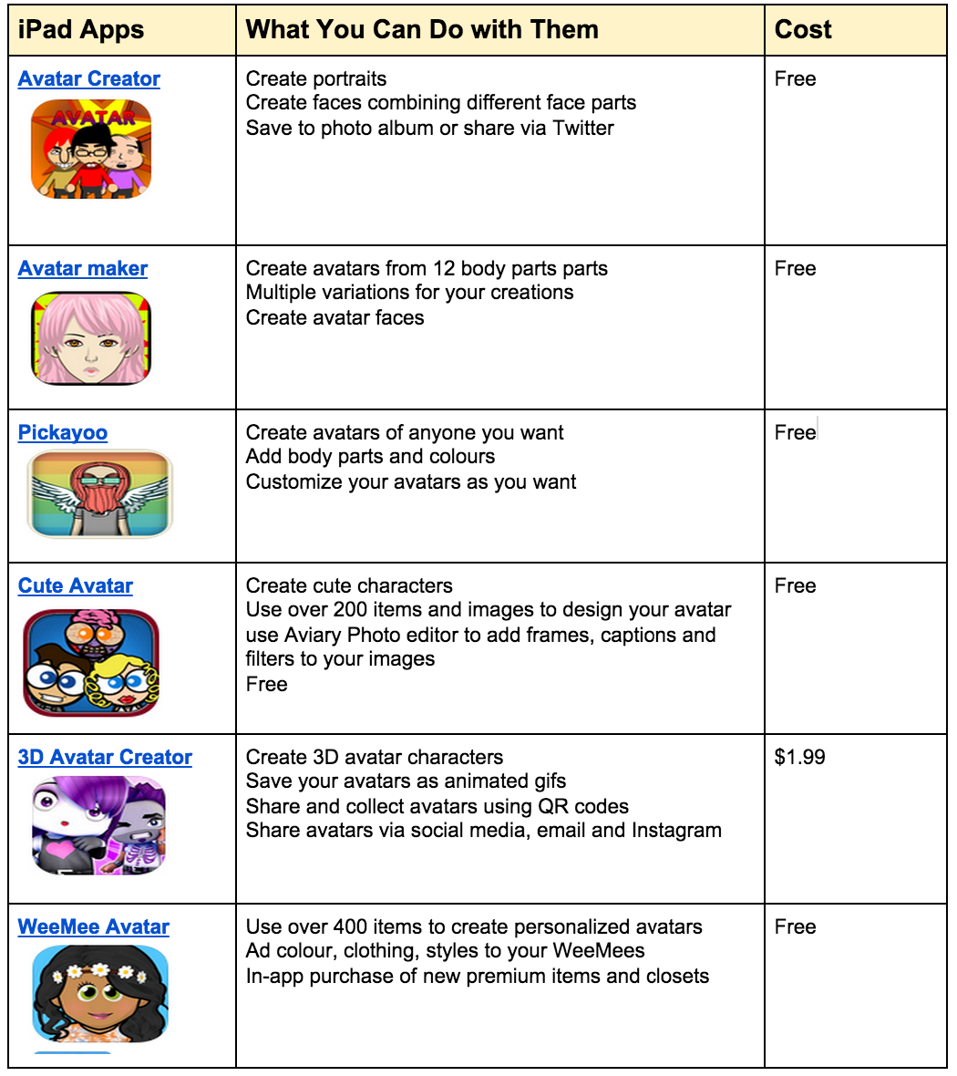6 Great iPad Apps Students Can Use to Create Avatars   Educational