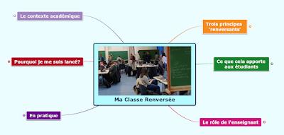 Ma classe renversée - La carte mentale