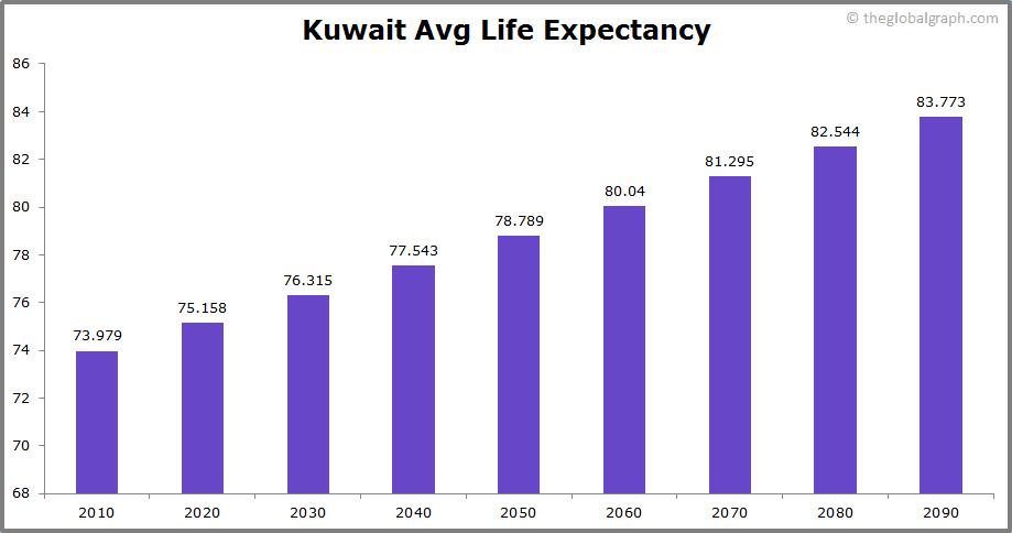 Kuwait  Avg Life Expectancy