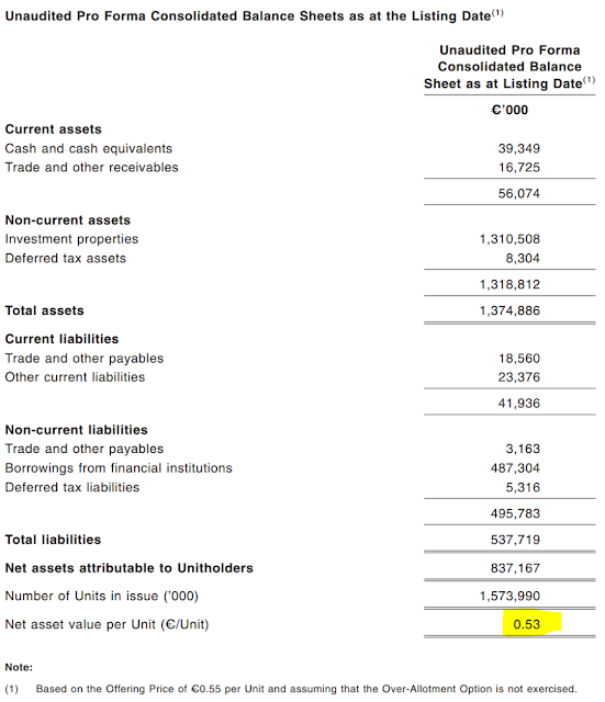 Pro Forma Rental Agreement: Singapore IPOs: Cromwell European REIT