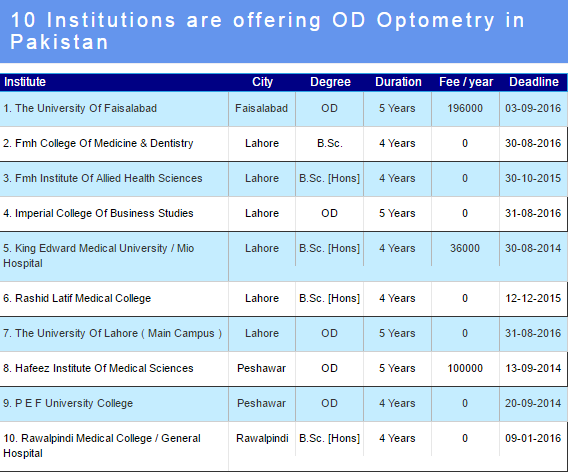 Top 10 Fields Other Than MBBS and BDS (With Scope in Pakistan) | Top