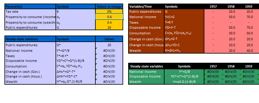 Bond Economics: Techniques For Finding SFC Model Solutions