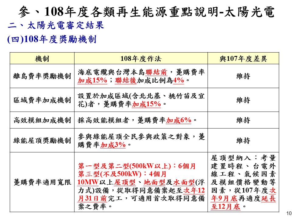 108年度太陽光電獎勵機制