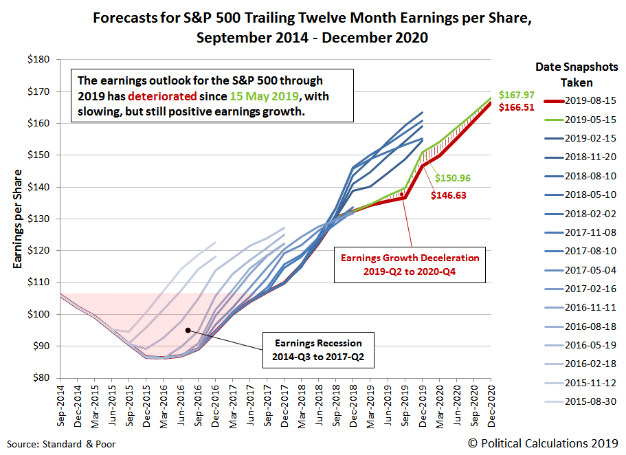 Forecasts for S&P 500 Trailing Twelve Month Earnings per Share, 2014-2020, Snapshot on 15 August 2019