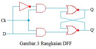 rangkaian DFF