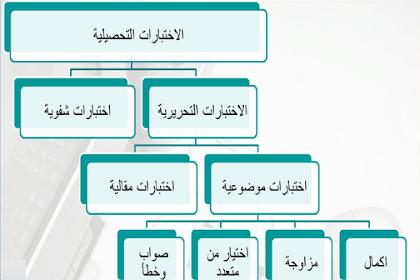Kaidah Penulisan Soal Tes Pilihan, Jenis Pilihan Ganda (Al-Ikhtiyar Min Muta'addid/Multiple Choice)