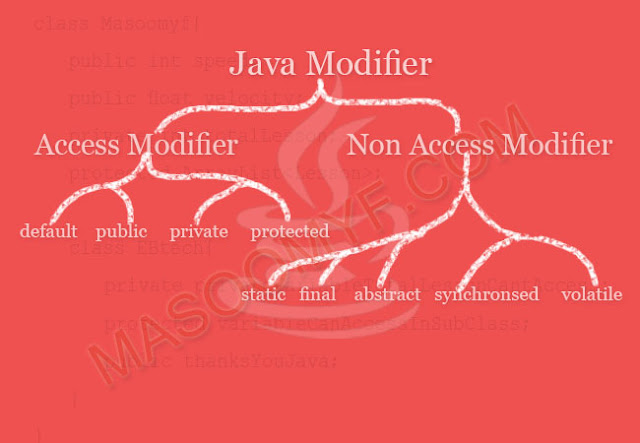 Java Modifiers Tree