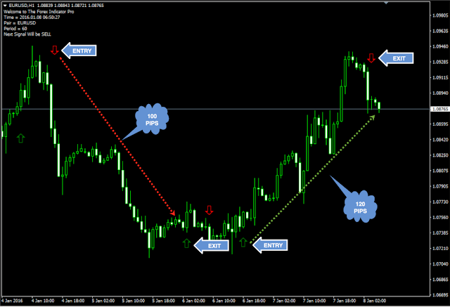 Reliable forex indicator