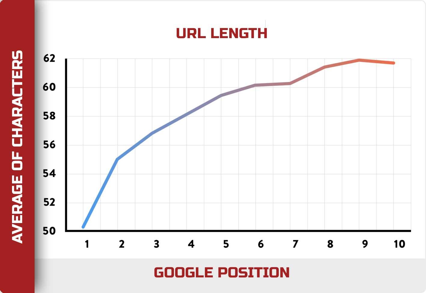 LENGTH OF URL