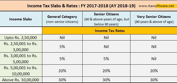 Auto Fill Income Tax All In One Tds On Salary For Government