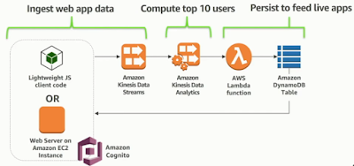 Manage your APIs with Amazon API Gateway