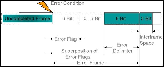 Miumi Blogger: CAN bus (Controller Area Network) - Error
