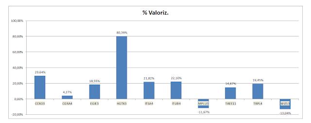 Grafico Carteira de Dividendos - Valorização Acumulada até Novembro