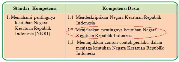 Soal Ulangan PKN Kelas 5 SD Pentingnya Keutuhan Negara Kesatuan Republik Indonesia